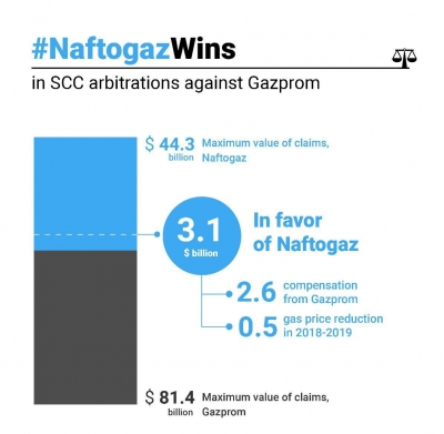 NAFTOGAZ WON THE SECOND CLAUSE IN STOCKHOLM — GAZPROM HAS TO PAY $2.56B